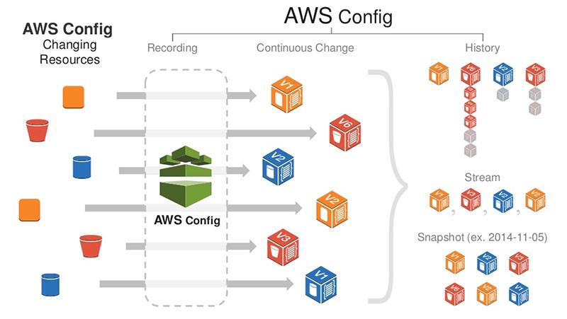 AWS Config
